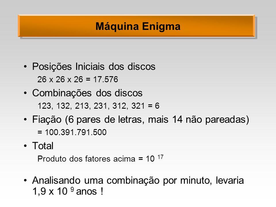 Máquina Enigma Posições Iniciais dos discos 26 x 26 x 26 = 17.576 Combinações dos discos 123, 132, 213, 231, 312, 321 = 6 Fiação (6 pares de letras, m