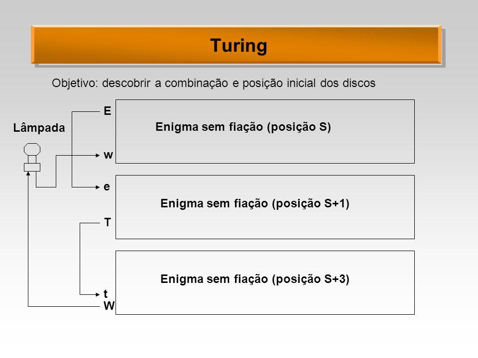 Turing E w e T t W Enigma sem fiação (posição S) Enigma sem fiação (posição S+1) Enigma sem fiação (posição S+3) Lâmpada Objetivo: descobrir a combina