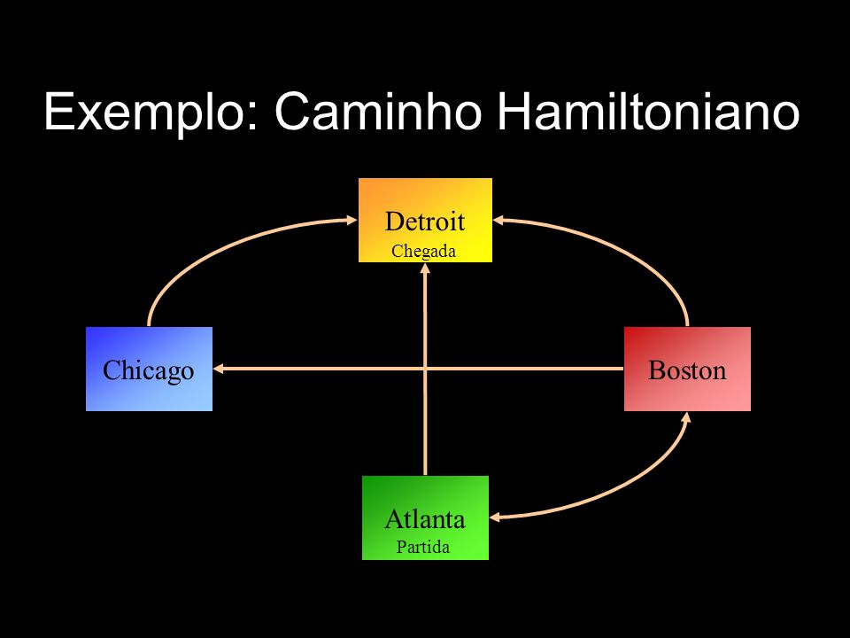 Exemplo: Caminho Hamiltoniano Detroit Atlanta ChicagoBoston Partida Chegada
