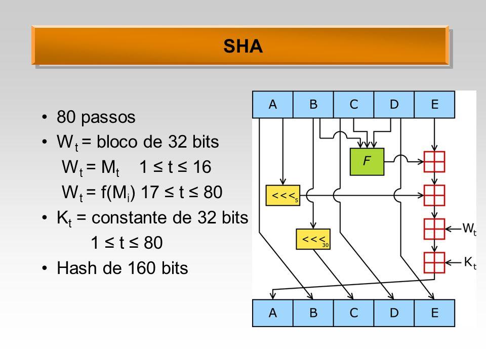 SHA 80 passos W t = bloco de 32 bits W t = M t 1 t 16 W t = f(M i ) 17 t 80 K t = constante de 32 bits 1 t 80 Hash de 160 bits