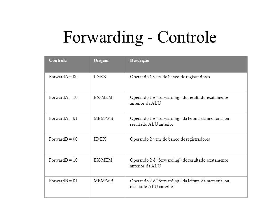 Forwarding - Controle ControleOrigemDescrição ForwardA = 00ID/EXOperando 1 vem do banco de registradores ForwardA = 10EX/MEMOperando 1 é forwarding do