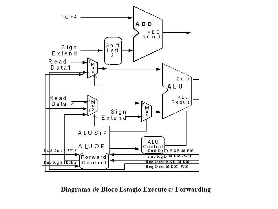 Diagrama de Bloco Estagio Execute c/ Forwarding