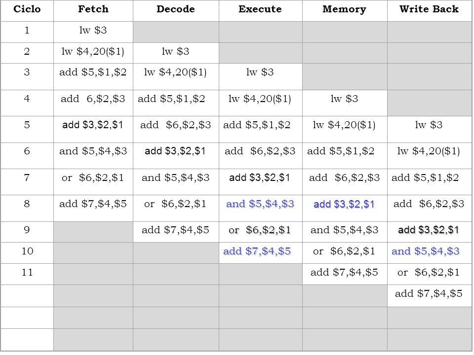 CicloFetchDecodeExecuteMemoryWrite Back 1lw $3 2lw $4,20($1)lw $3 3add $5,$1,$2lw $4,20($1)lw $3 4add 6,$2,$3add $5,$1,$2lw $4,20($1)lw $3 5 add $3,$2