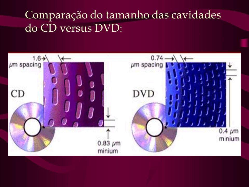 Comparação do tamanho das cavidades do CD versus DVD: