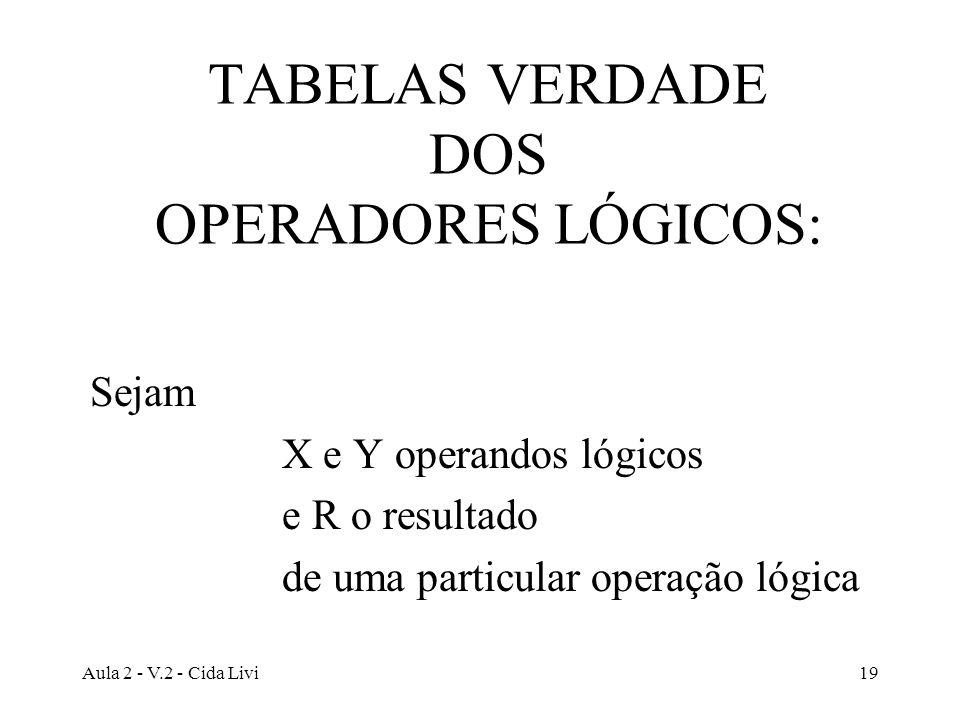 Aula 2 - V.2 - Cida Livi19 TABELAS VERDADE DOS OPERADORES LÓGICOS: Sejam X e Y operandos lógicos e R o resultado de uma particular operação lógica