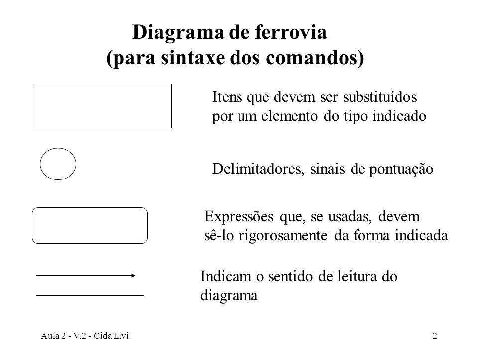 Aula 2 - V.2 - Cida Livi2 Diagrama de ferrovia (para sintaxe dos comandos) Expressões que, se usadas, devem sê-lo rigorosamente da forma indicada Iten