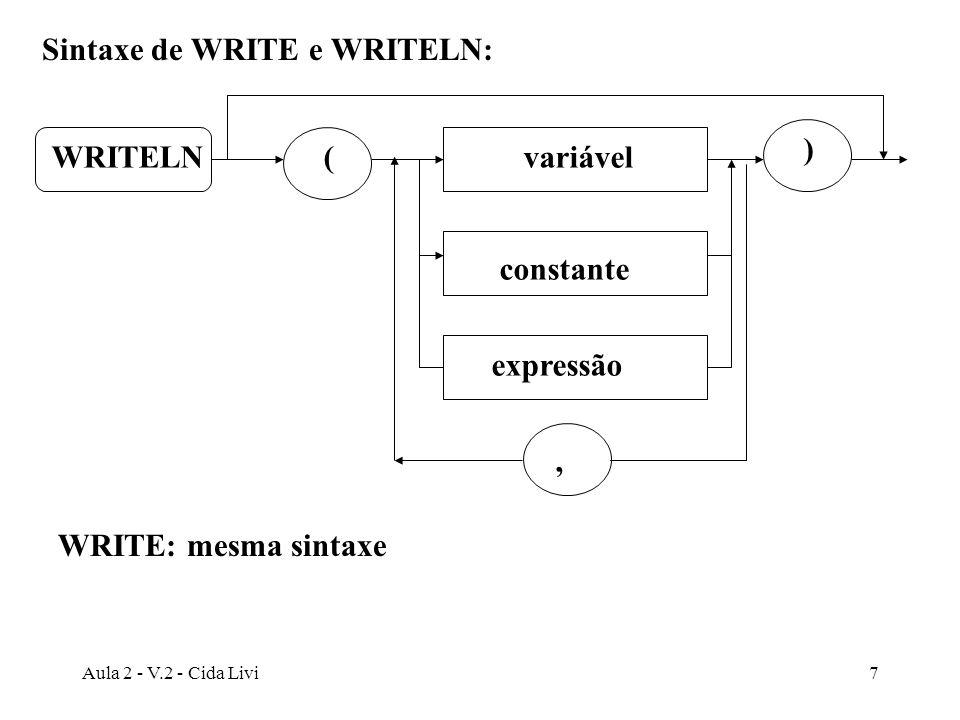Aula 2 - V.2 - Cida Livi8 Exemplos de uso de writeln: writeln(´Valor em Dólar: ´, Valor_em_Dolar); writeln(´Media = ´, ((Valor1 + Valor2 + Valor3) / 3):8:2); {expressão é resolvida e seu resultado aparecerá editado Media = 4.78} writeln; writeln; {duas linhas em branco serão produzidas}