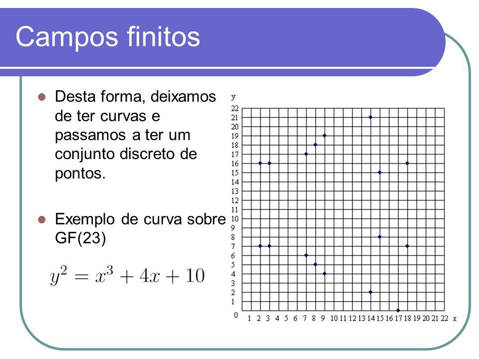 Campos finitos Desta forma, deixamos de ter curvas e passamos a ter um conjunto discreto de pontos. Exemplo de curva sobre GF(23)