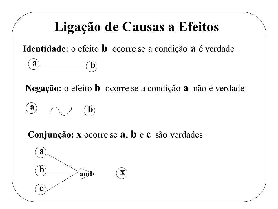 Ligação de Causas a Efeitos a x c Identidade: o efeito b ocorre se a condição a é verdade Negação: o efeito b ocorre se a condição a não é verdade a b