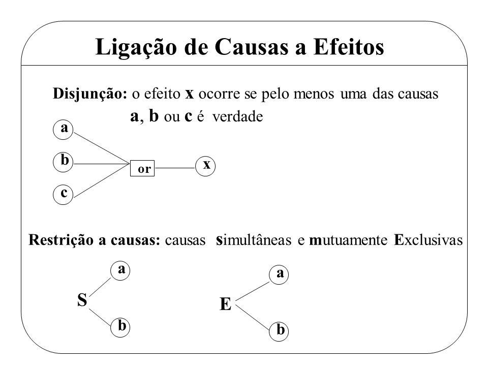 Ligação de Causas a Efeitos Restrição a causas: causas s imultâneas e mutuamente Exclusivas a b Disjunção: o efeito x ocorre se pelo menos uma das cau
