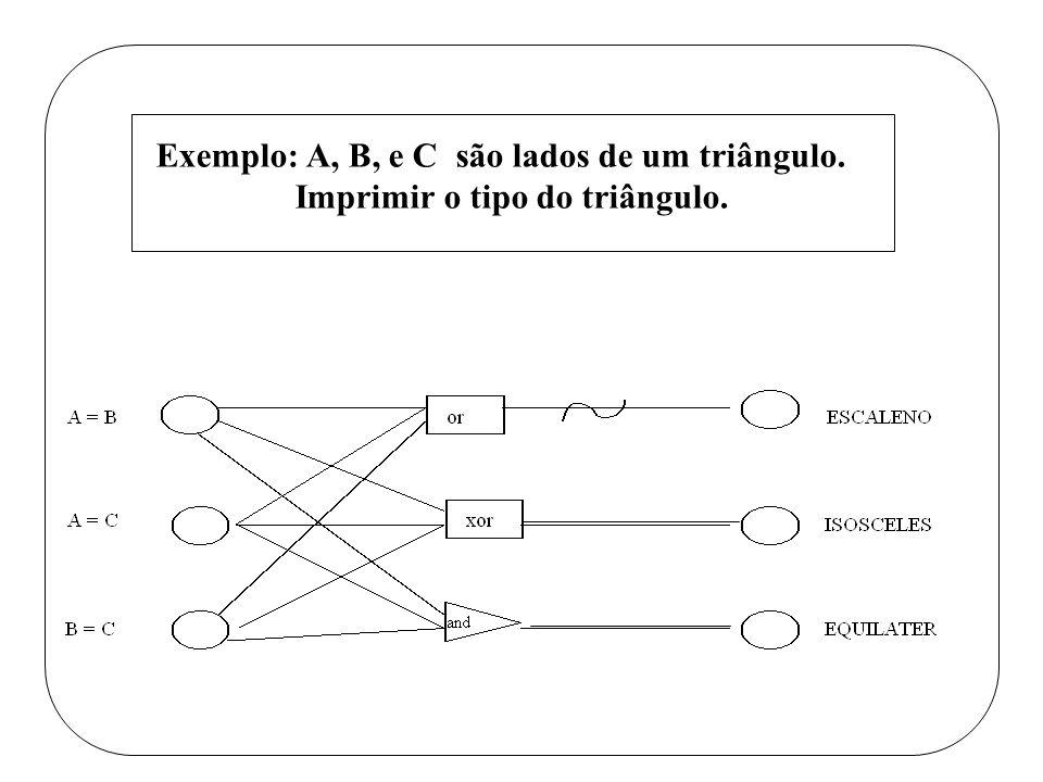 Eemplo: A, B, e C são lados de um triângulo. Imprimir o tipo do triângulo. Exemplo: A, B, e C são lados de um triângulo. Imprimir o tipo do triângulo.