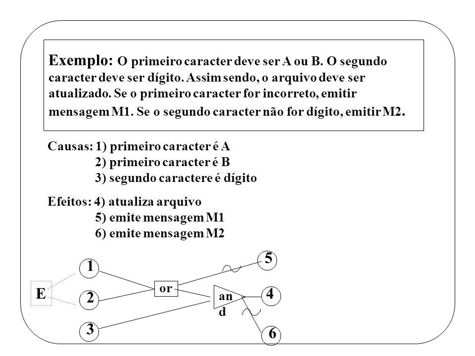 Eemplo: A, B, e C são lados de um triângulo. Imprimir o tipo do triângulo. Exemplo: O primeiro caracter deve ser A ou B. O segundo caracter deve ser d