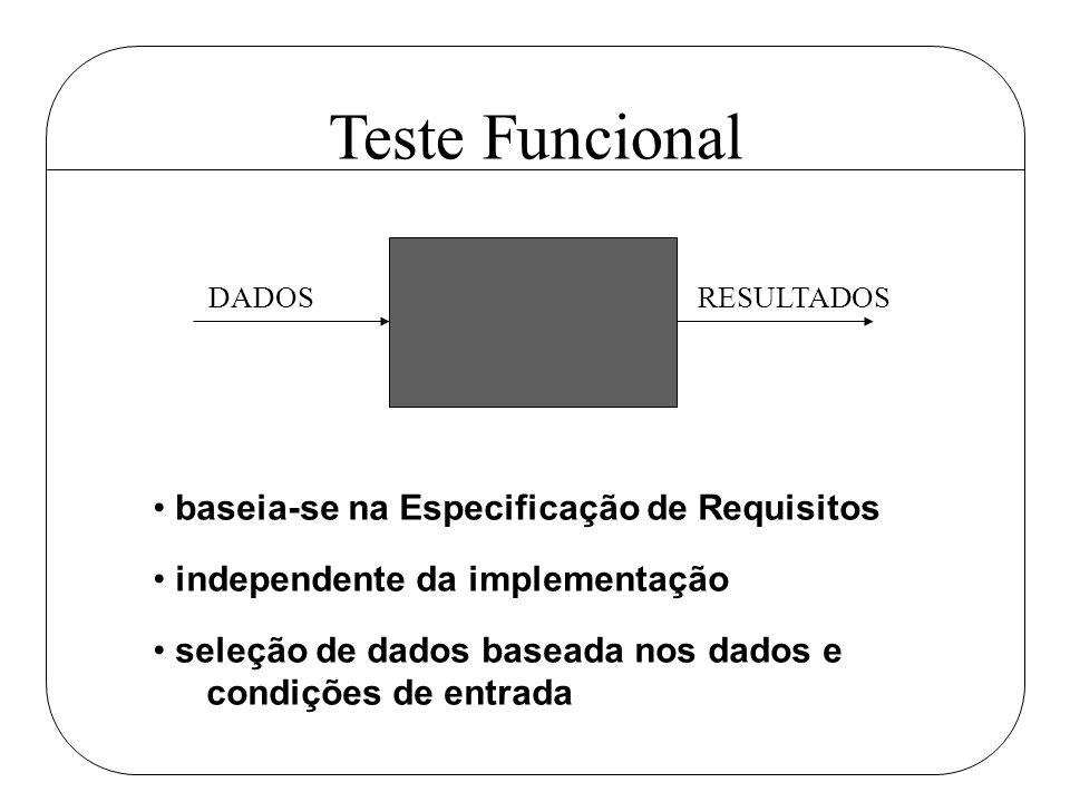 Teste Funcional DADOS RESULTADOS baseia-se na Especificação de Requisitos independente da implementação seleção de dados baseada nos dados e condições