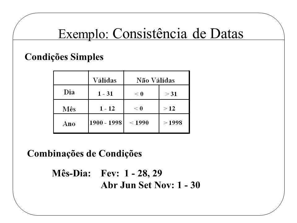 Exemplo: Consistência de Datas Condições Simples Combinações de Condições Mês-Dia: Fev: 1 - 28, 29 Abr Jun Set Nov: 1 - 30