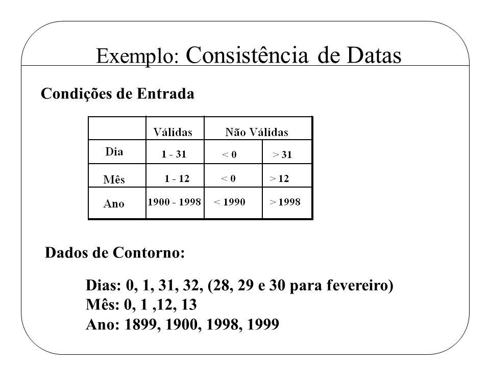 Exemplo: Consistência de Datas Condições de Entrada Dados de Contorno: Dias: 0, 1, 31, 32, (28, 29 e 30 para fevereiro) Mês: 0, 1,12, 13 Ano: 1899, 19