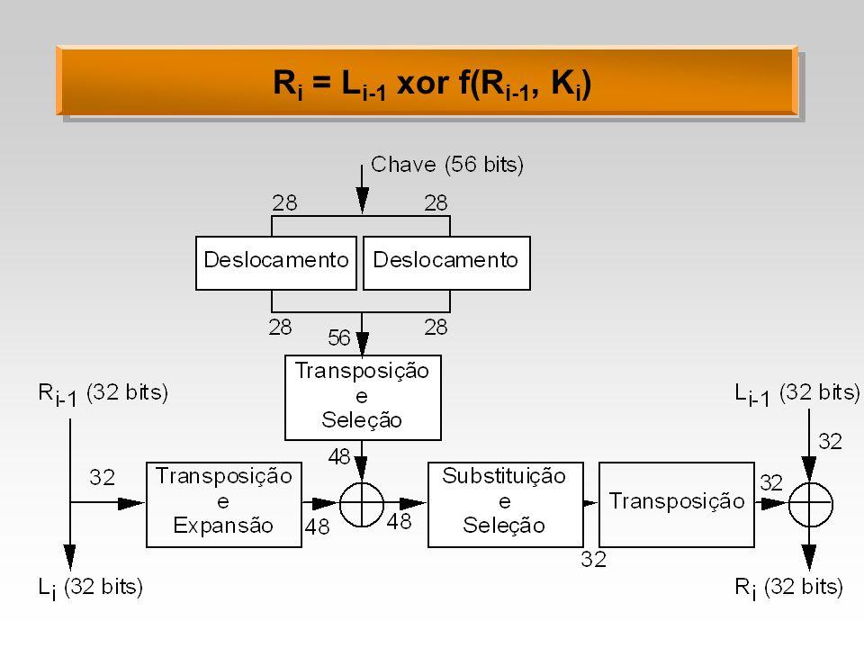 R i = L i-1 xor f(R i-1, K i )