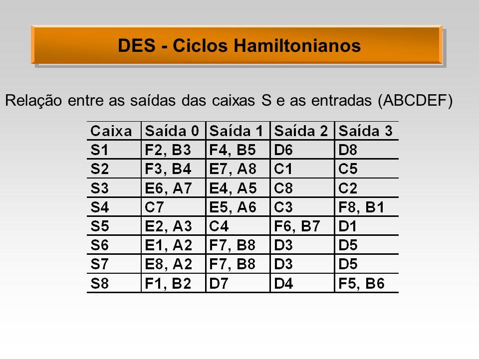 Relação entre as saídas das caixas S e as entradas (ABCDEF)