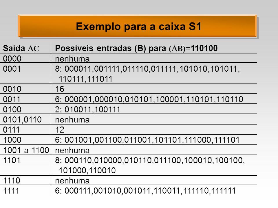 Exemplo para a caixa S1 Saída C Possíveis entradas (B) para ( B)= 110100 0000nenhuma 00018: 000011,001111,011110,011111,101010,101011, 110111,111011 0