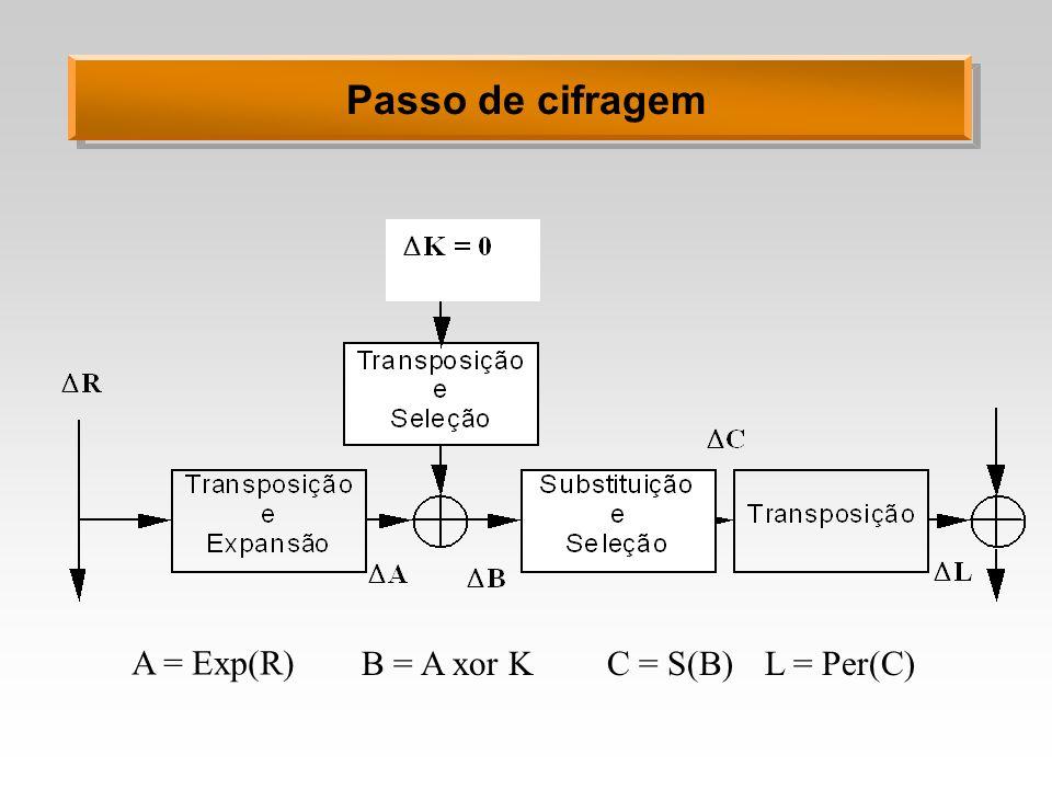 Passo de cifragem A = Exp(R) B = A xor KL = Per(C)C = S(B)