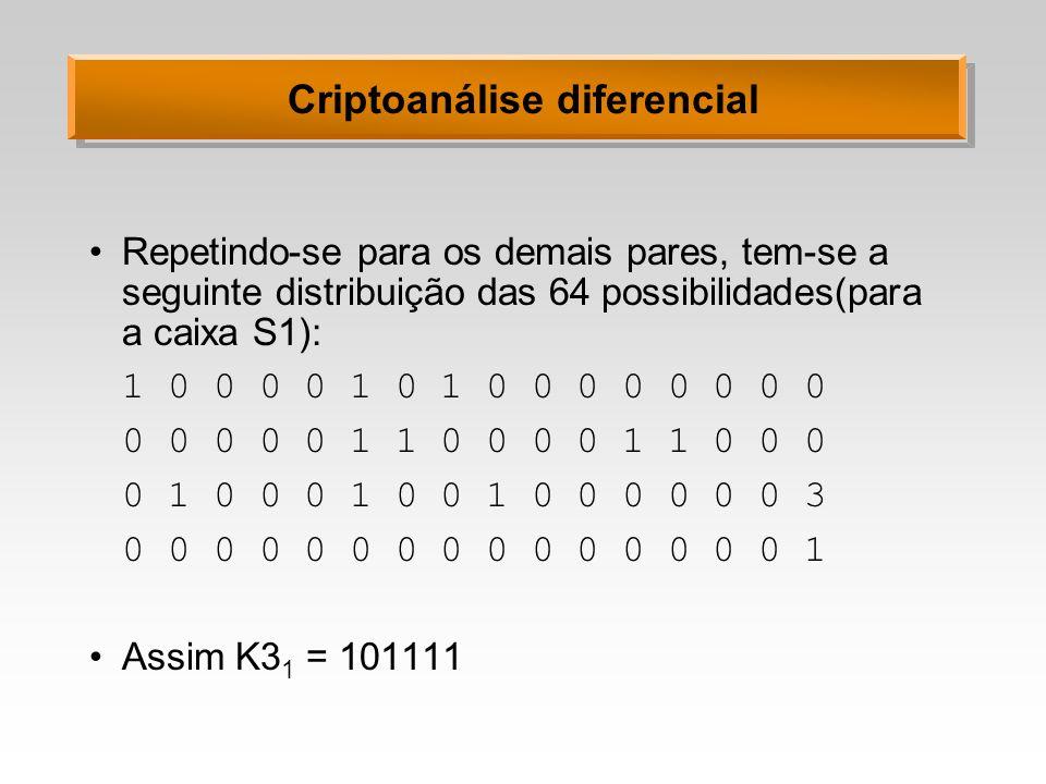 Criptoanálise diferencial Repetindo-se para os demais pares, tem-se a seguinte distribuição das 64 possibilidades(para a caixa S1): 1 0 0 0 0 1 0 1 0