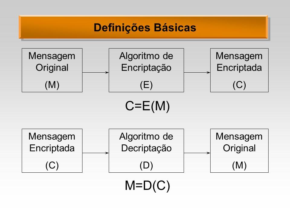 Definições Básicas Mensagem Original (M) Algoritmo de Encriptação (E) Mensagem Encriptada (C) C=E(M) Mensagem Encriptada (C) Algoritmo de Decriptação