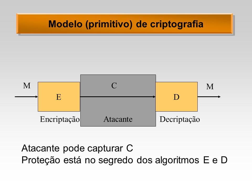 Modelo (primitivo) de criptografia ED MC M EncriptaçãoDecriptação Atacante pode capturar C Proteção está no segredo dos algoritmos E e D Atacante
