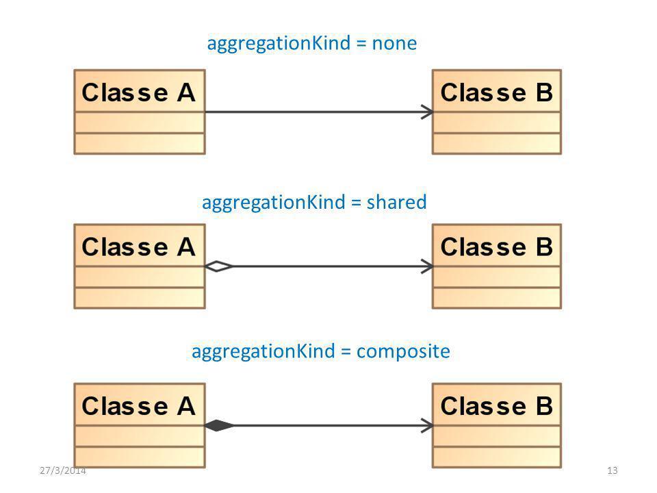 aggregationKind = none aggregationKind = shared aggregationKind = composite 27/3/201413