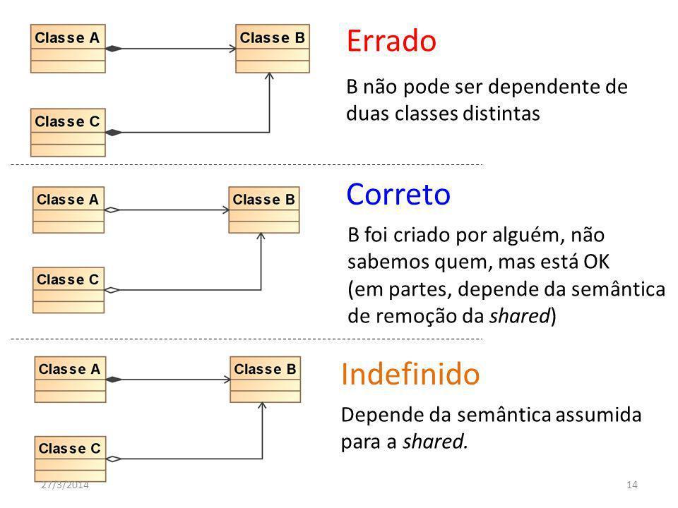 Errado Correto Indefinido B não pode ser dependente de duas classes distintas B foi criado por alguém, não sabemos quem, mas está OK (em partes, depende da semântica de remoção da shared) Depende da semântica assumida para a shared.