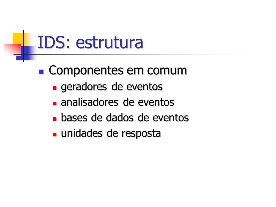 IDS: estrutura Componentes em comum Componentes em comum geradores de eventos geradores de eventos analisadores de eventos analisadores de eventos bases de dados de eventos bases de dados de eventos unidades de resposta unidades de resposta