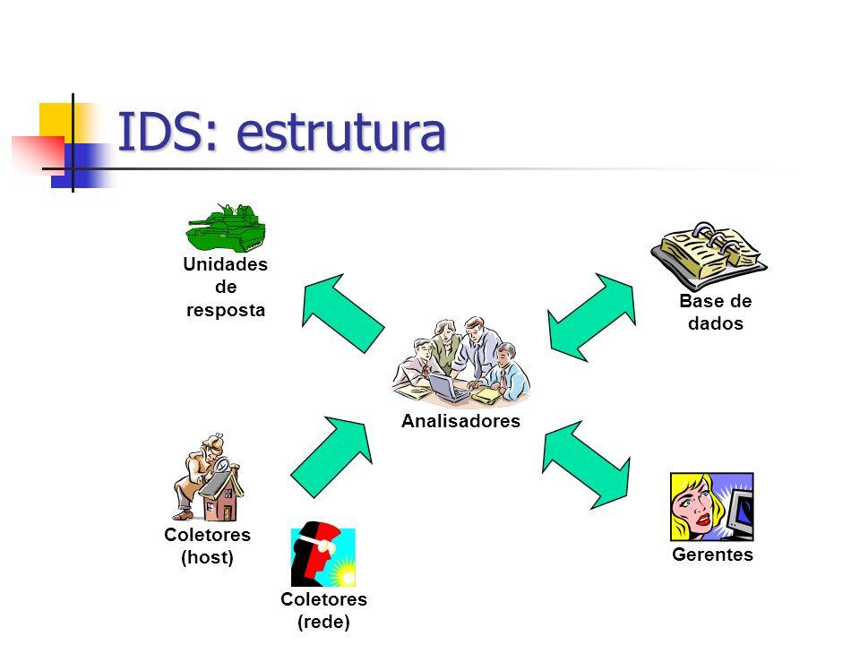 IDS: estrutura Coletores (rede) Unidades de resposta Gerentes Analisadores Coletores (host) Base de dados