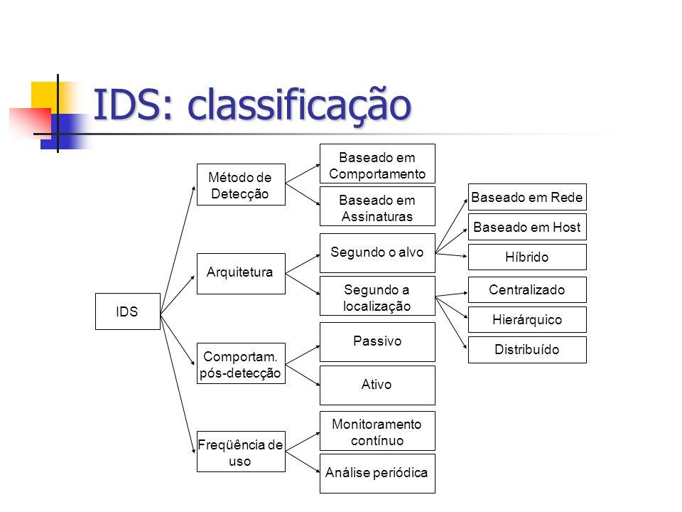 IDS: classificação IDS Arquitetura Comportam. pós-detecção Freqüência de uso Método de Detecção Baseado em Comportamento Baseado em Assinaturas Passiv