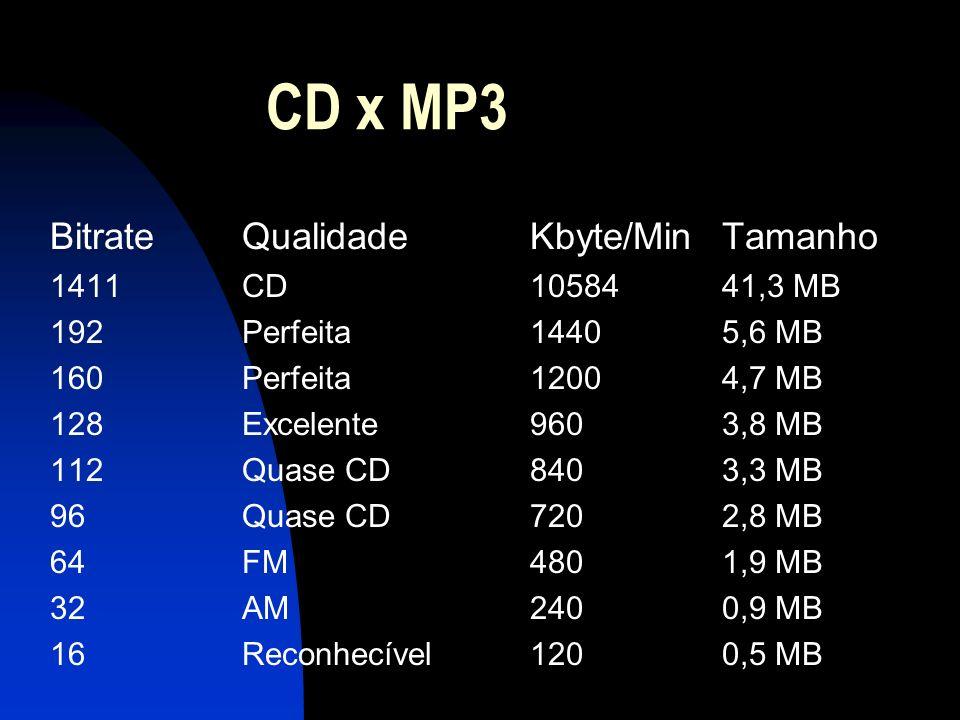 CD x MP3 BitrateQualidadeKbyte/MinTamanho 1411CD1058441,3 MB 192Perfeita14405,6 MB 160Perfeita12004,7 MB 128Excelente9603,8 MB 112Quase CD8403,3 MB 96Quase CD7202,8 MB 64FM4801,9 MB 32AM2400,9 MB 16Reconhecível1200,5 MB