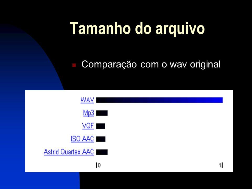 Tamanho do arquivo Comparação com o wav original