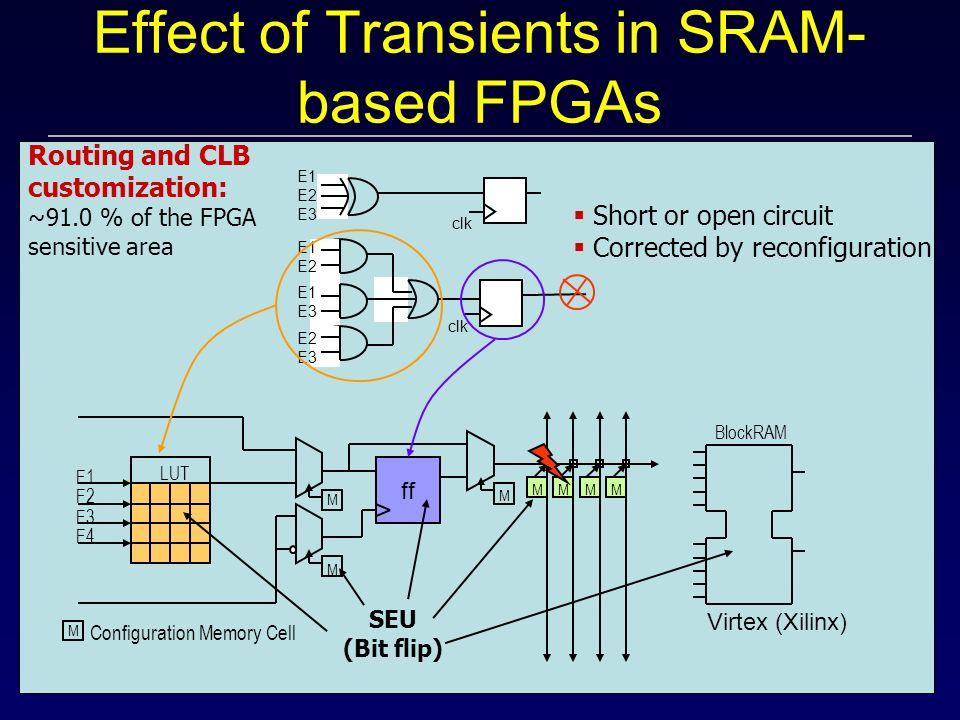 Effect of Transients in SRAM- based FPGAs ff F1 F2 F3 F4 Configuration Memory Cell M M M M MMMM LUT BlockRAM SEU (Bit flip) clk E1 E2 E3 E1 E2 E1 E3 E