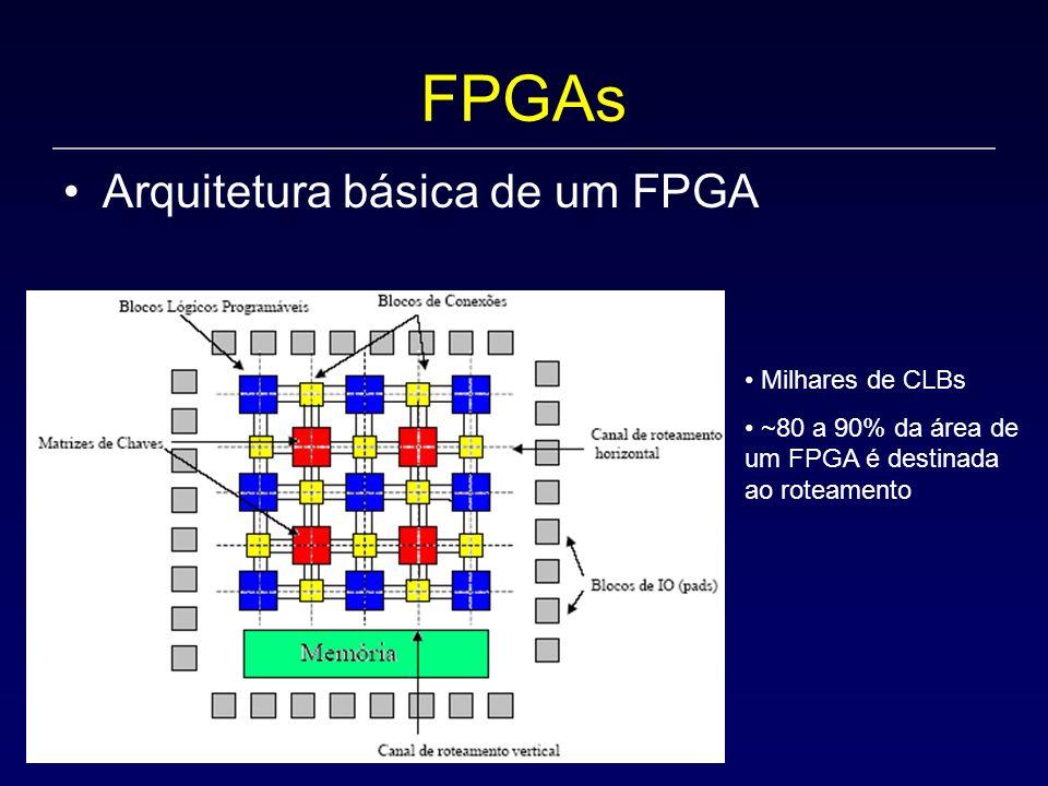 FPGAs Arquitetura básica de um FPGA Milhares de CLBs ~80 a 90% da área de um FPGA é destinada ao roteamento