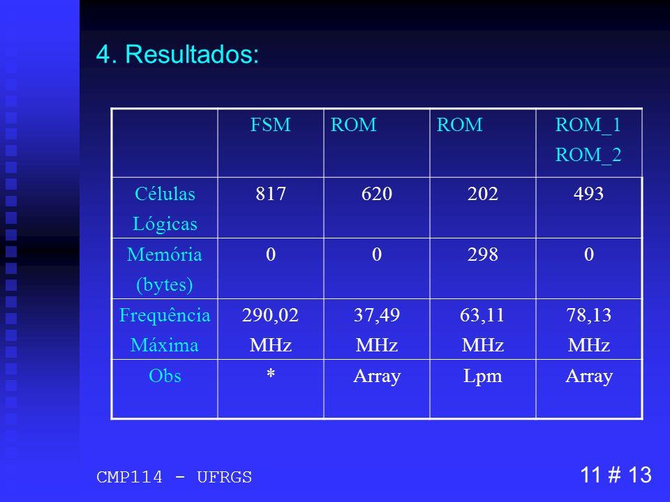 4. Resultados: FSMROM ROM_1 ROM_2 Células Lógicas 817620202493 Memória (bytes) 002980 Frequência Máxima 290,02 MHz 37,49 MHz 63,11 MHz 78,13 MHz Obs*A
