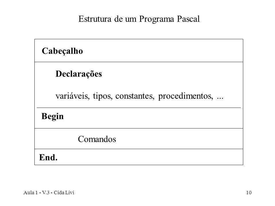Aula 1 - V.3 - Cida Livi10 Estrutura de um Programa Pascal Cabeçalho Declarações variáveis, tipos, constantes, procedimentos,... Begin End. Comandos