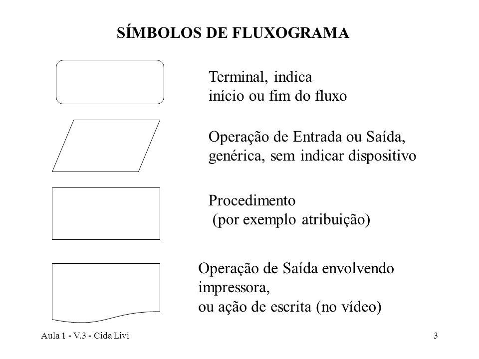 Aula 1 - V.3 - Cida Livi4 Fim Início Leia Numero1, Numero2, Numero3 Media <- (Numero1 + Numero2 + Numero3) div 3 Escreva Media Calcule Media de Numero1, Numero2, Numero3 ou Apresentação de um algoritmo usando fluxograma