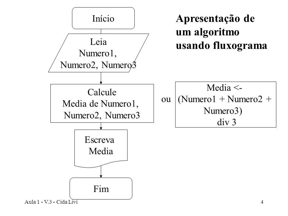 Aula 1 - V.3 - Cida Livi4 Fim Início Leia Numero1, Numero2, Numero3 Media <- (Numero1 + Numero2 + Numero3) div 3 Escreva Media Calcule Media de Numero