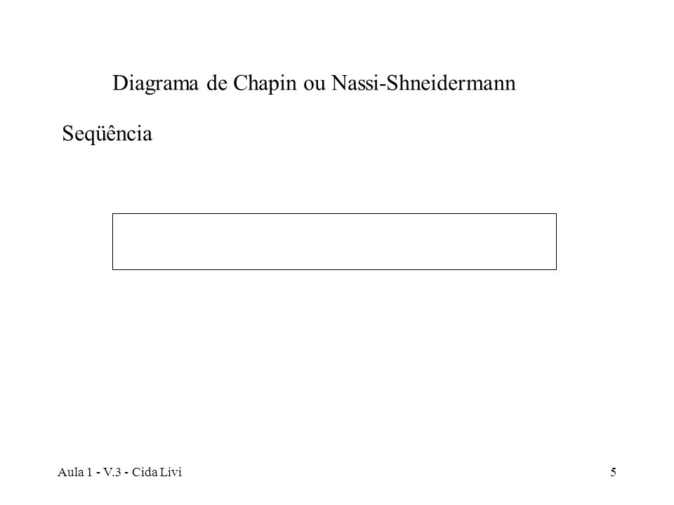Aula 1 - V.3 - Cida Livi6 Leia Numero1, Numero2, Numero3 Media <- (Numero1 + Numero2 + Numero3) div 3 Escreva Media Cálculo da Média Aritmética de três Valores Apresentação de um algoritmo usando um diagrama de Chapin