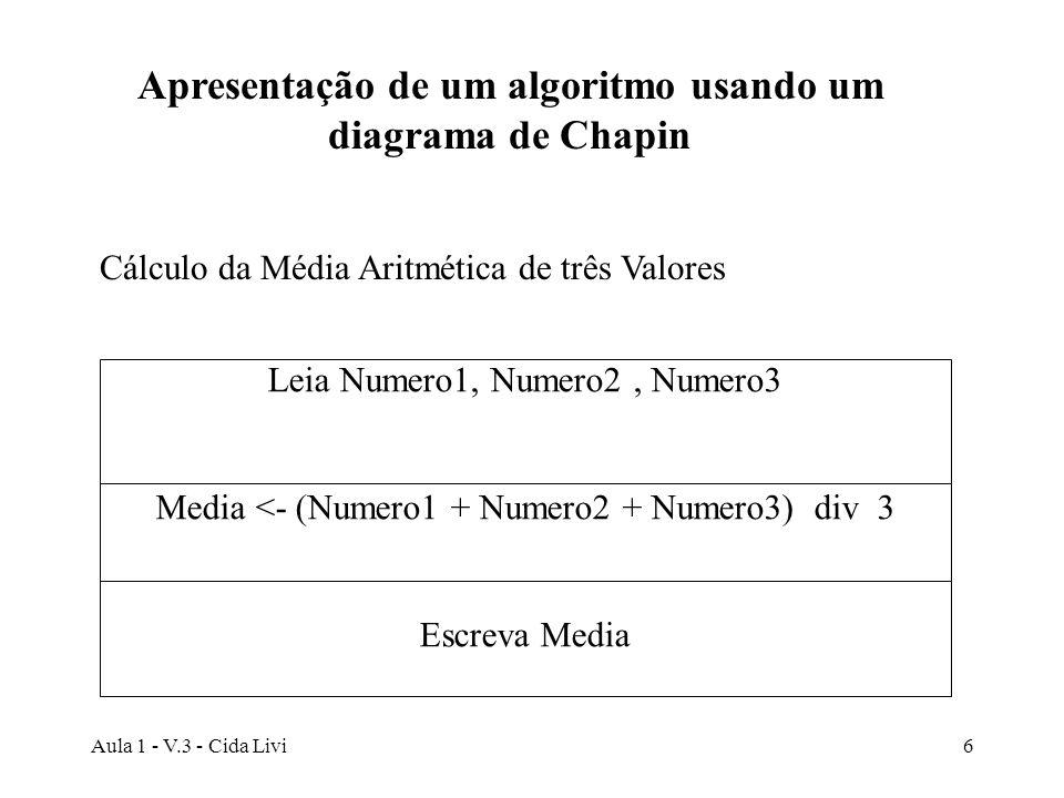 Aula 1 - V.3 - Cida Livi7 Cálculo da Média Aritmética de três Valores Leia Numero1, Numero2, Numero3 Media <- (Numero1 + Numero2 + Numero3) div 3 Escreva Media Inicio Fim Apresentação de um algoritmo usando linguagem algorítmica