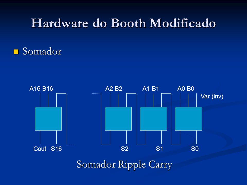 Hardware do Booth Modificado Somador Somador Var (inv) A0 B0A1 B1A2 B2A16 B16 CoutS16S2S1S0 Somador Ripple Carry