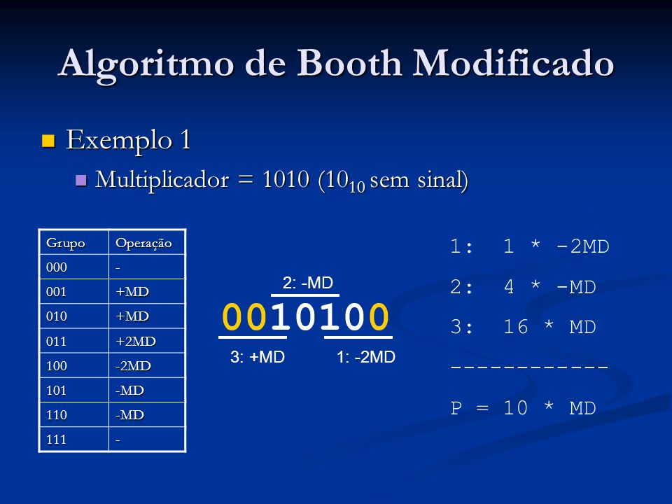 Algoritmo de Booth Modificado Exemplo 1 Exemplo 1 Multiplicador = 1010 (10 10 sem sinal) Multiplicador = 1010 (10 10 sem sinal) 0010100 1: -2MD 2: -MD