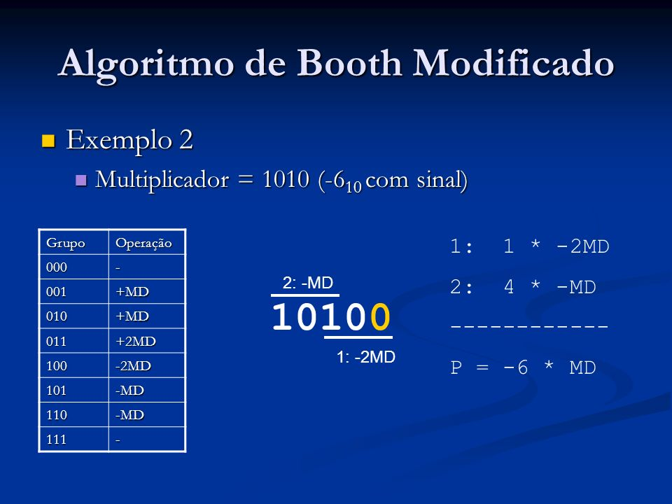 Projeto desenvolvido Geração do produto Geração do produto a0: entity WORK.badd port map(mul0, be, zer, s(0), p( 1 downto 0)); a1: entity WORK.badd port map(a(3 downto 1), be, s(0), s(1), p( 3 downto 2)); (...) a8: entity WORK.badd port map(00 & msb_mr, be,s(7),s(8), p(17 downto 16)); p(31 downto 18) <= s(8)(13 downto 0);