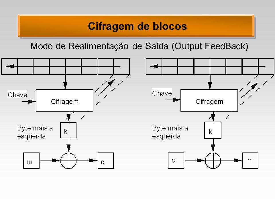 Cifragem de blocos Modo de Realimentação de Saída (Output FeedBack)