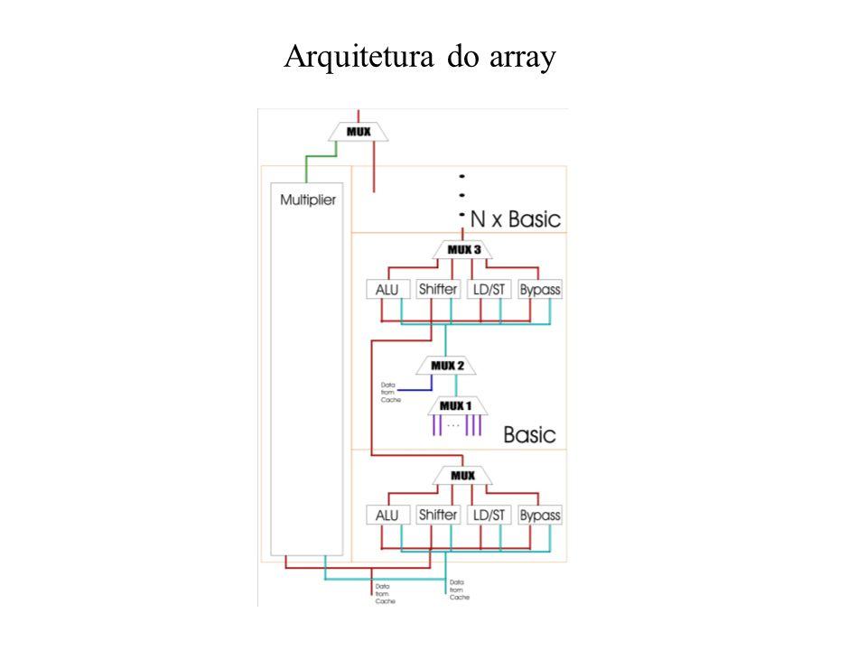 A proposta de solução em 3 eixos Transformar sequencias de instruções em operações combinacionais (dataflow) –espera-se reduzir consumo de ROM, RAM e