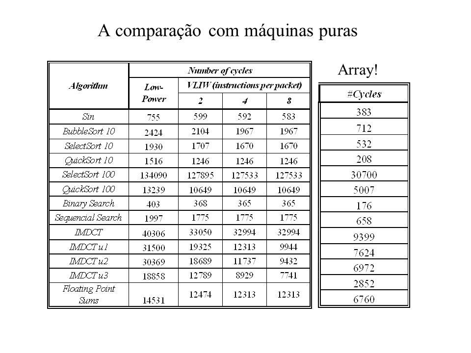 Alguns resultados preliminares Impacta o tamanho de memória e o tempo de reconfiguração Qual o lucro na tradução Qual o custo do array