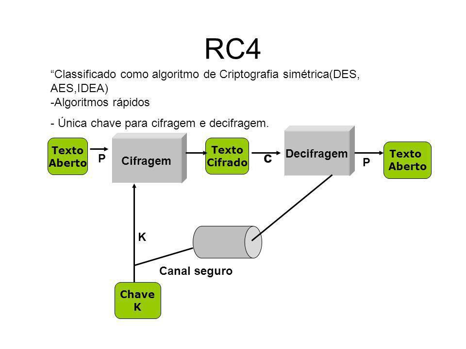 RC4 É um Stream Cipher.Gera ilimitados bytes pseudo aleatórios Possui chave de tamanho variável.