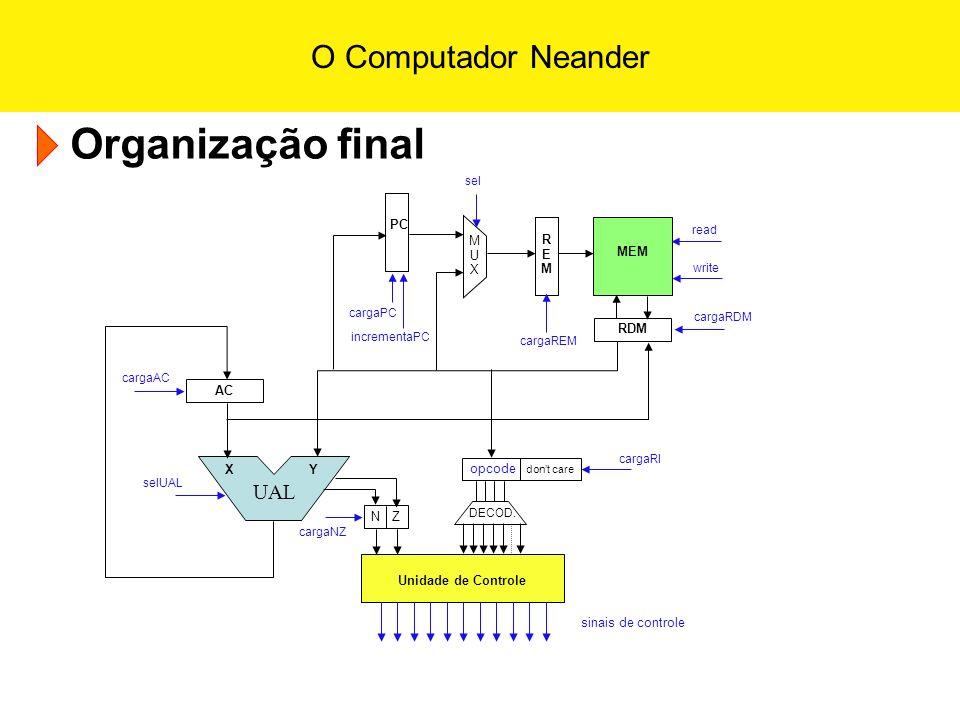 O Computador Neander Organização final UAL X Y AC RDM PC REMREM MEM MUXMUX sinais de controle read Unidade de Controle N Zopcode dont care DECOD. writ