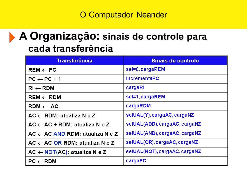 O Computador Neander A Organização: sinais de controle para cada transferência TransferênciaSinais de controle REM PC sel=0, cargaREM PC PC + 1 increm